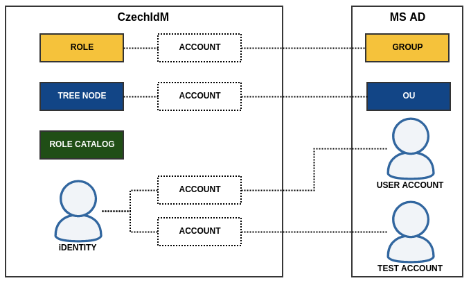 Accounts linked to connected system objects
