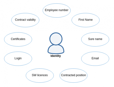 Identity in identity management