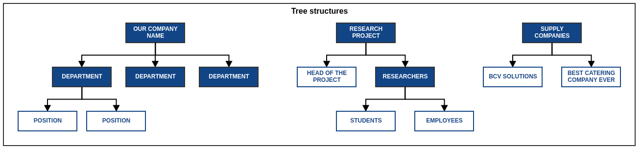 Multiple tree structures