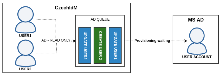 AD Provisioning queue