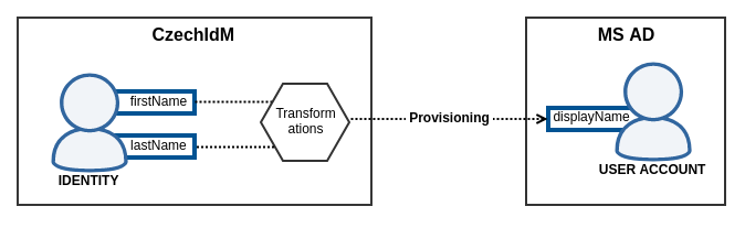 Transformation during provisioning