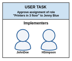 User task with implementors
