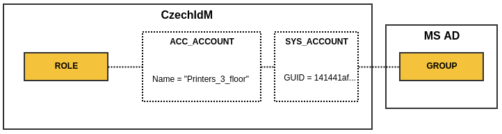 SysAccount and AccAccount